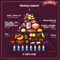 Piramida pravilne ishrane